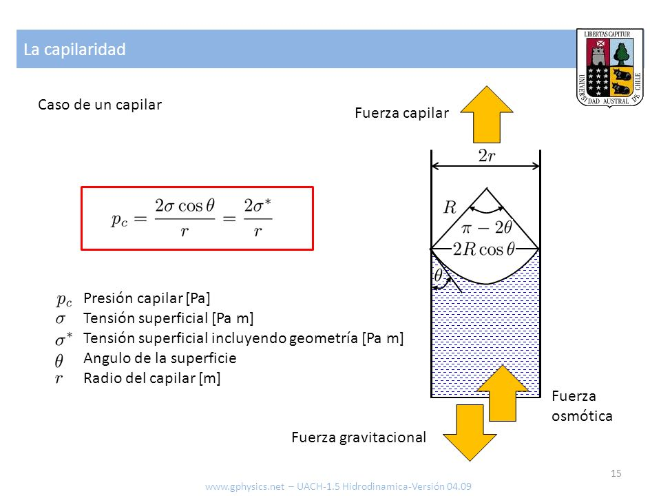 La capilaridad Caso de un capilar Fuerza capilar Presión capilar [Pa]